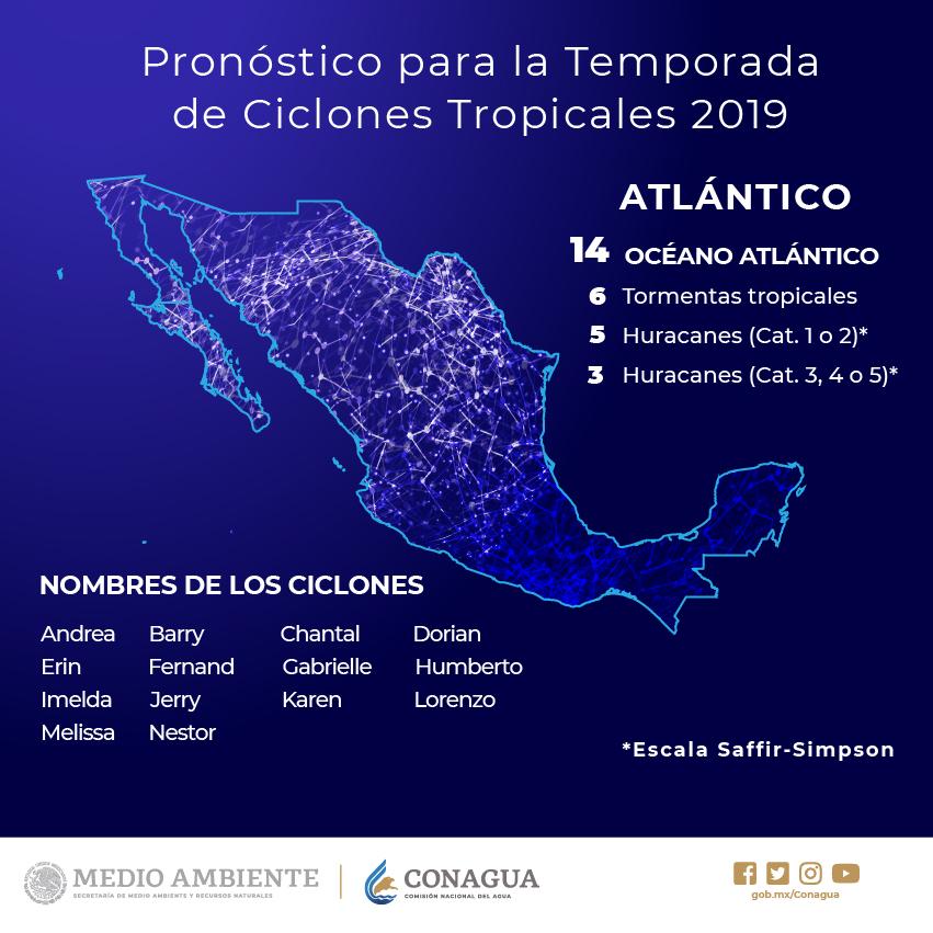 Ciclones Atlántico 2019