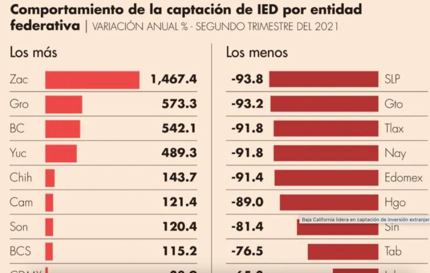 gráfico: El Economista