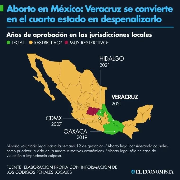 aborto_mexico_veracruz_cuarto_estado_despenalizado.jpg_1210922209.jpg