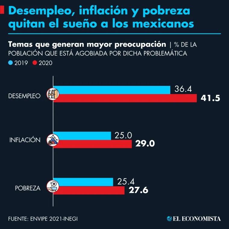 desempleo_inflacion_pobreza_quitan_suenxo_a_mexicanos.png_1210922209.png