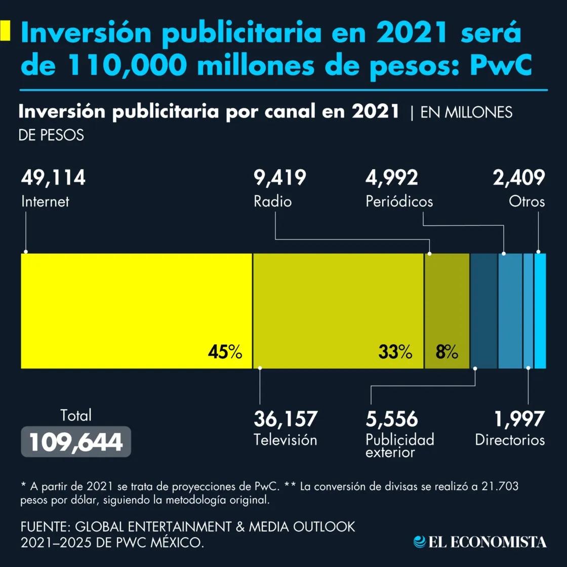 pwc_inversion_publicitaria_2021.png_990121245.png