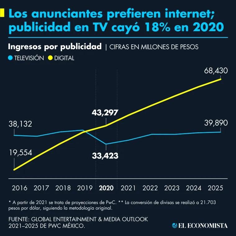 pwc_medios_anunciantes_prefieren_internet.png_1210922209.png